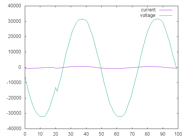 current and voltage vs. sample number